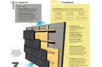 Dachówki Elewacyjne Schemat układania 1